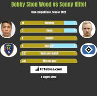 Bobby Shou Wood vs Sonny Kittel h2h player stats