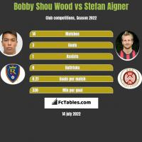 Bobby Shou Wood vs Stefan Aigner h2h player stats