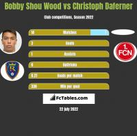 Bobby Shou Wood vs Christoph Daferner h2h player stats