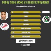 Bobby Shou Wood vs Hendrik Weydandt h2h player stats