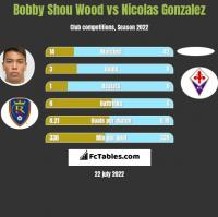 Bobby Shou Wood vs Nicolas Gonzalez h2h player stats