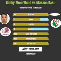 Bobby Shou Wood vs Makana Baku h2h player stats