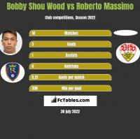 Bobby Shou Wood vs Roberto Massimo h2h player stats