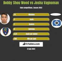 Bobby Shou Wood vs Josha Vagnoman h2h player stats