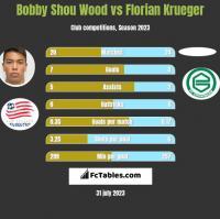 Bobby Shou Wood vs Florian Krueger h2h player stats