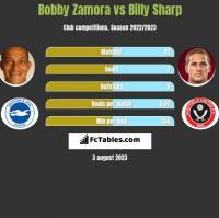 Bobby Zamora vs Billy Sharp h2h player stats