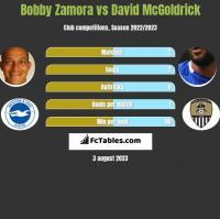 Bobby Zamora vs David McGoldrick h2h player stats