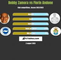 Bobby Zamora vs Florin Andone h2h player stats