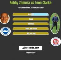 Bobby Zamora vs Leon Clarke h2h player stats