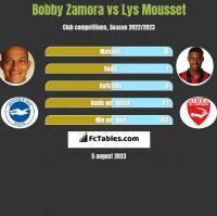 Bobby Zamora vs Lys Mousset h2h player stats