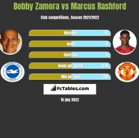Bobby Zamora vs Marcus Rashford h2h player stats