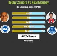 Bobby Zamora vs Neal Maupay h2h player stats