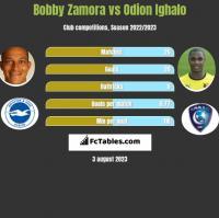 Bobby Zamora vs Odion Ighalo h2h player stats
