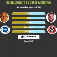 Bobby Zamora vs Oliver McBurnie h2h player stats