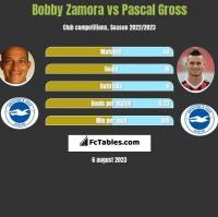 Bobby Zamora vs Pascal Gross h2h player stats