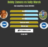 Bobby Zamora vs Solly March h2h player stats