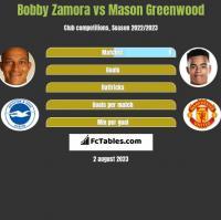 Bobby Zamora vs Mason Greenwood h2h player stats