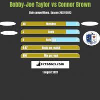 Bobby-Joe Taylor vs Connor Brown h2h player stats