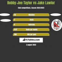 Bobby-Joe Taylor vs Jake Lawlor h2h player stats