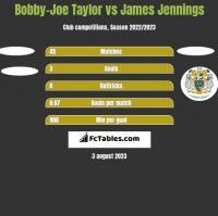 Bobby-Joe Taylor vs James Jennings h2h player stats