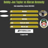 Bobby-Joe Taylor vs Kieran Kennedy h2h player stats