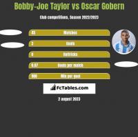 Bobby-Joe Taylor vs Oscar Gobern h2h player stats