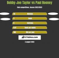 Bobby-Joe Taylor vs Paul Rooney h2h player stats