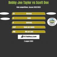 Bobby-Joe Taylor vs Scott Doe h2h player stats
