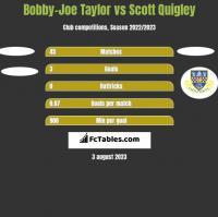 Bobby-Joe Taylor vs Scott Quigley h2h player stats