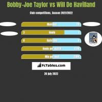 Bobby-Joe Taylor vs Will De Havilland h2h player stats