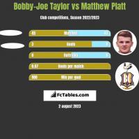 Bobby-Joe Taylor vs Matthew Platt h2h player stats