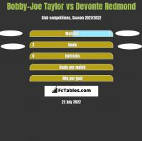 Bobby-Joe Taylor vs Devonte Redmond h2h player stats