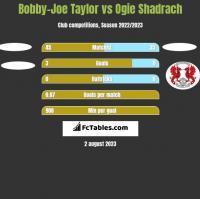 Bobby-Joe Taylor vs Ogie Shadrach h2h player stats