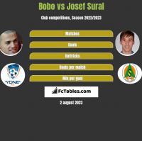 Bobo vs Josef Sural h2h player stats