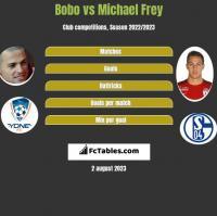 Bobo vs Michael Frey h2h player stats