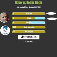Bobo vs Robin Singh h2h player stats