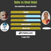 Bobo vs Umut Bulut h2h player stats