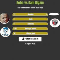 Bobo vs Gani Nigam h2h player stats