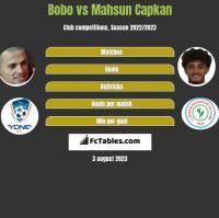 Bobo vs Mahsun Capkan h2h player stats