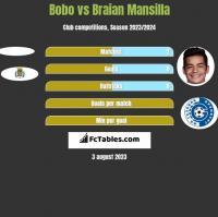 Bobo vs Braian Mansilla h2h player stats