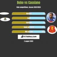 Bobo vs Cassiano h2h player stats