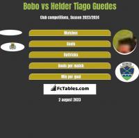 Bobo vs Helder Tiago Guedes h2h player stats