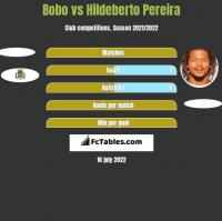Bobo vs Hildeberto Pereira h2h player stats