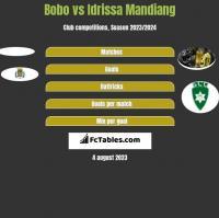 Bobo vs Idrissa Mandiang h2h player stats