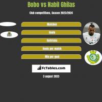 Bobo vs Nabil Ghilas h2h player stats
