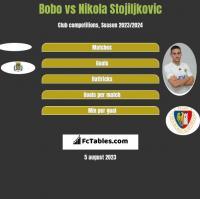 Bobo vs Nikola Stojiljkovic h2h player stats