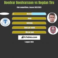 Boedvar Boedvarsson vs Bogdan Tiru h2h player stats