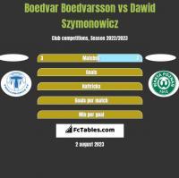 Boedvar Boedvarsson vs Dawid Szymonowicz h2h player stats