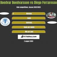 Boedvar Boedvarsson vs Diego Ferraresso h2h player stats