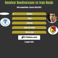 Boedvar Boedvarsson vs Ivan Runje h2h player stats